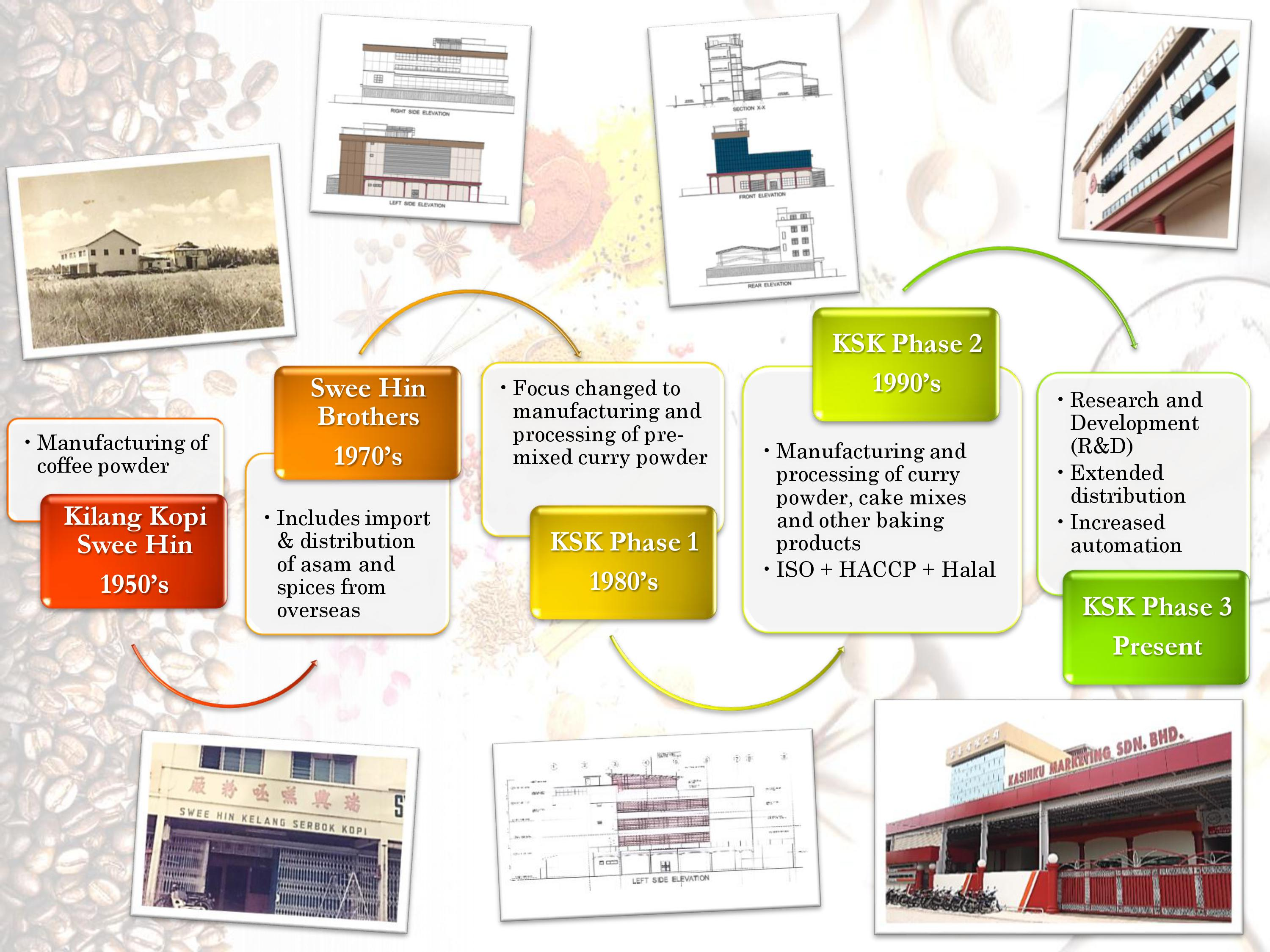 Our history kasihku marketing sdn bhd our history ccuart Gallery
